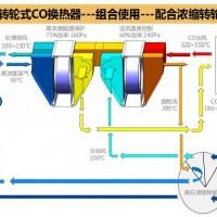 轮通转轮式催化燃烧换热器