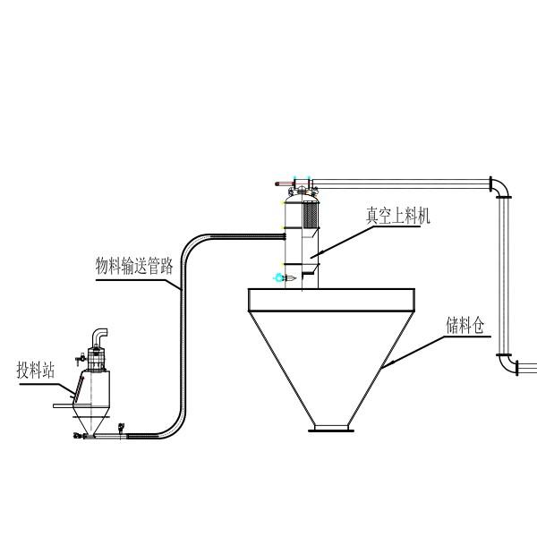 粉体自动计量真空负压输送系统