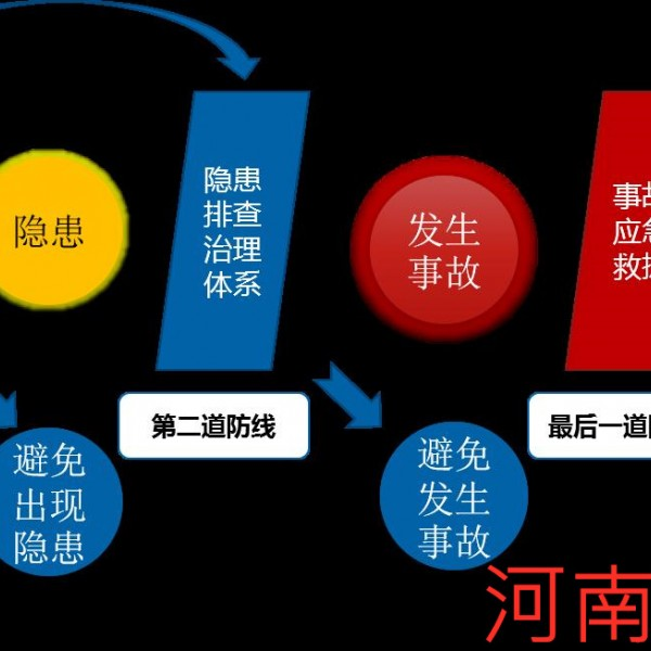 河南省双重预防