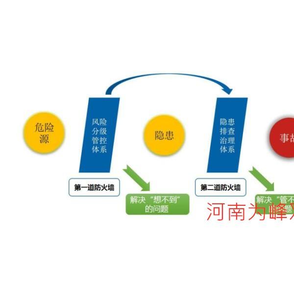 河南省雙重預防